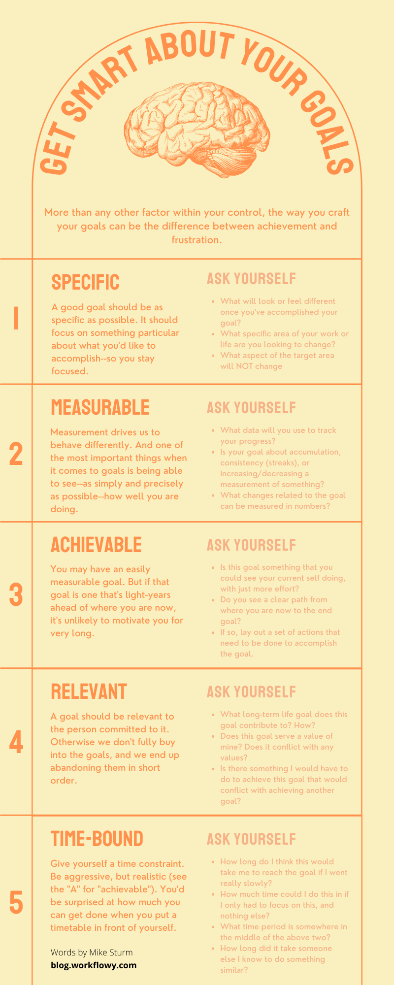 Infographic of SMART goal setting
