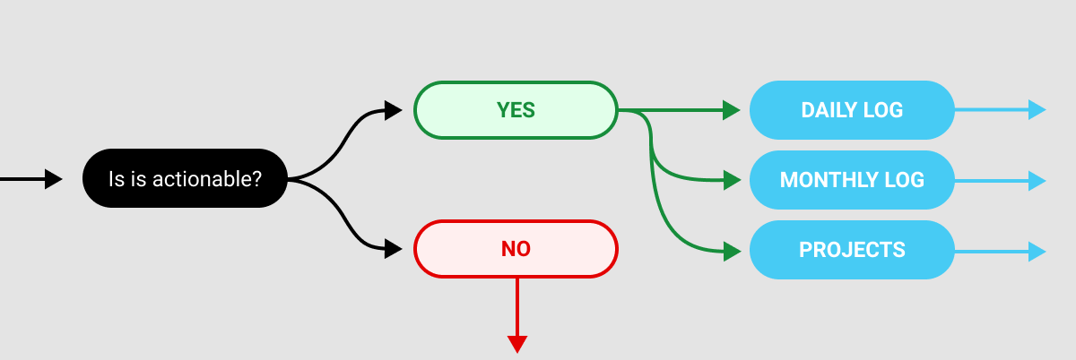 GTD vs bullet journal diagram